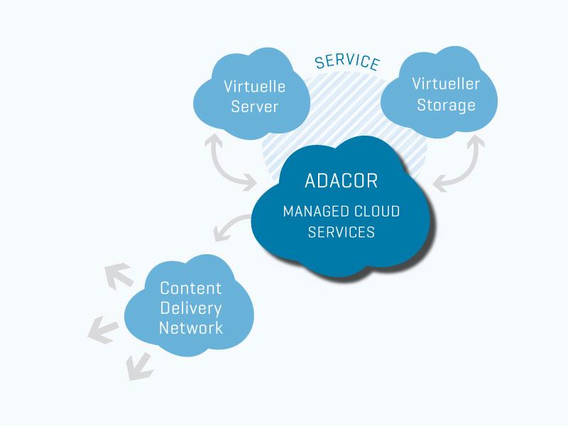 Managed Cloud Services im Zusammenspiel mit Virtuellen Servern, virtuellem Storage und Content Delivery Networks