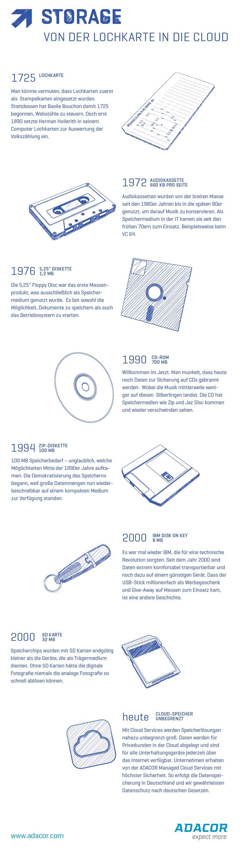 """Infografik Cloud Man könnte vermuten, dass Lochkarten zuerst als Stempelkarten eingesetzt wurden. Stattdessen hat Basile Bouchon damit 1725 begonnen Webstühle zu steuern. Doch erst 1890 setzte Herman Hollerith in seinem Computer Lochkarten zur Auswertung der Volkszählung ein. Cassetten als Audiokasstetten - wie es richtig heißt – dienten eigentlich dazu Schallplatten von Freunden zu kopieren und Mixkassettten von Radiosendungen herzustellen. Sie kamen jedoch ebenso als Speicher für Computer zum Einsatz. Sagenhafte 660 KB standen pro Seite zur Verfügung. 1976 war es dann soweit. Die 5,25"""" Floppy Disc war das erste Massenprodukt, das als Speichermedium in der IT zum Einsatz kam. Beispielsweise beim VC 64. Es bot die Möglichkeit Dokumente zu speichern, als auch das Betriebssystem zu starten. Willkommen in der Jetzt-Zeit. Denn man munkelt, dass heute noch Daten zur Sicherung auf CDs gebrannt werden. Wobei Musik mit stark sinkender Tendenz auf diesen Silberlingen landet. Parallel hat die CD andere Speichermedien wie Zip und Jaz Disc kommen und wieder verschwinden sehen. 100 MB Speicherbedarf – unglaublich, welche Möglichkeiten Mitte der 1990er Jahre aufkamen. Die Demokratisierung des Speicherns begann, weil große Datenmengen nun wiederbeschreibbar auf einem kompakten Medium zur Verfügung standen. IBM Disk on Key anders gesagt der USB Stick Es war mal wieder IBM, die für eine technische Revolution sorgten. Seit dem Jahr 2000 sind Daten extrem komfortabel transportierbar und noch dazu auf einem günstigen Gerät. Dass es millionenfach als Werbegeschenk und Give-Away auf Messen zum Einsatz kam ist eine andere Geschichte. Speicherchips wurden mit SD Karten endgültig kleiner als die Geräte, die als Trägermedium dienten. Ohne SD-Karten hätte die digitale Fotografie niemals die analoge Fotografie so schnell ablösen können. Cloud Storage Mit Cloud Servern und darauf platzierten Cloud Services werden Speicherlösungen nahezu unbegrenzt groß. Daten werden für Privatkunden in der Clou"""