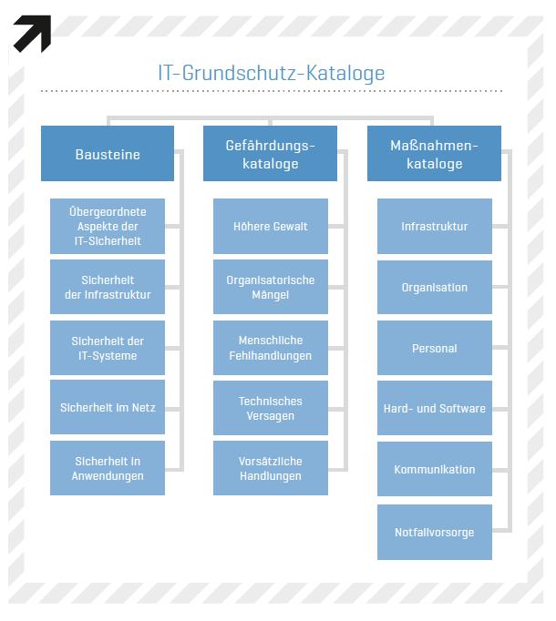 Infografik IT-Grundschutz Kataloge