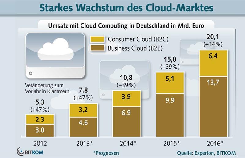Cloud Computing – Umsatz und Studie zu den Vorteilen für Unternehmen