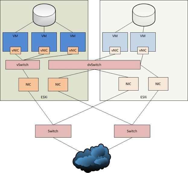 Netzwerkschnittstelle zur Portgruppe