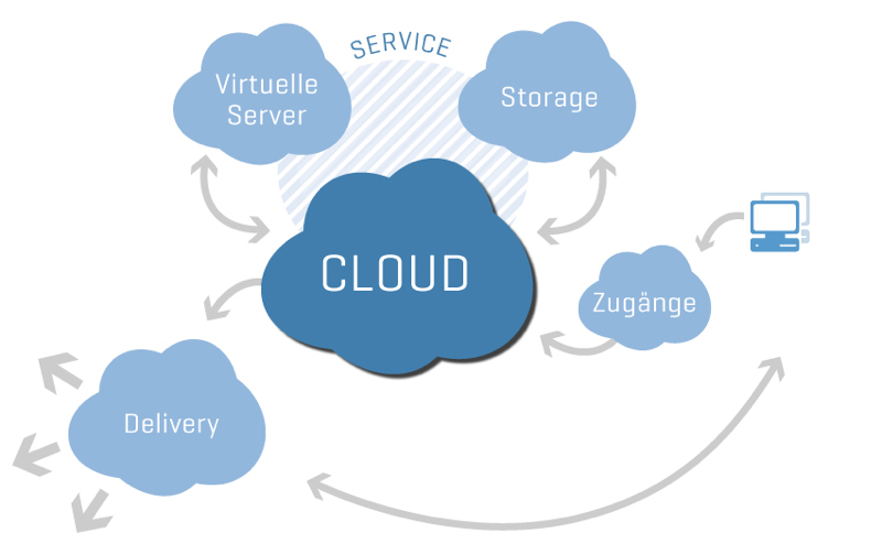 Cloud Infrastruktur ADACOR Hosting