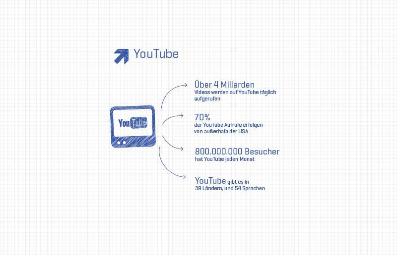 Wieviele Videos jeden Tag bei Youtube gesehen werden