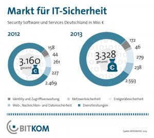 Schaubild MArkt für IT Sicherheit 2013