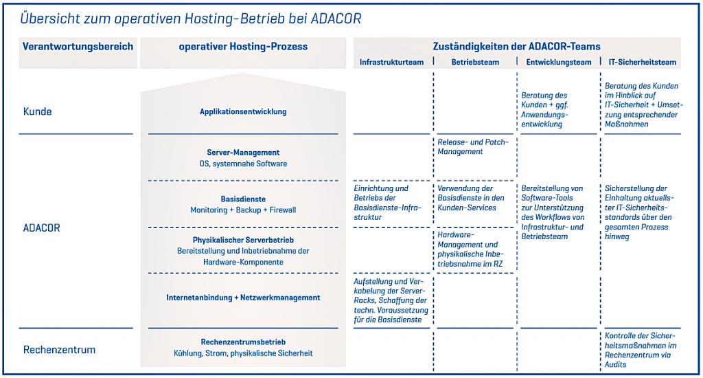 Übersicht zum operativen Hosting-Betrieb bei ADACOR Hosting