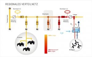 Brennwertverfolgung Infografik regionales Verteilnetz