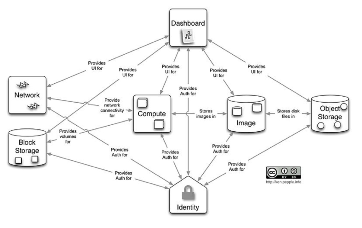 Grunstruktur OpenStack