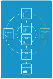 Infografik Rollenverteilung Entwicklungsteam ADACOR Hosting