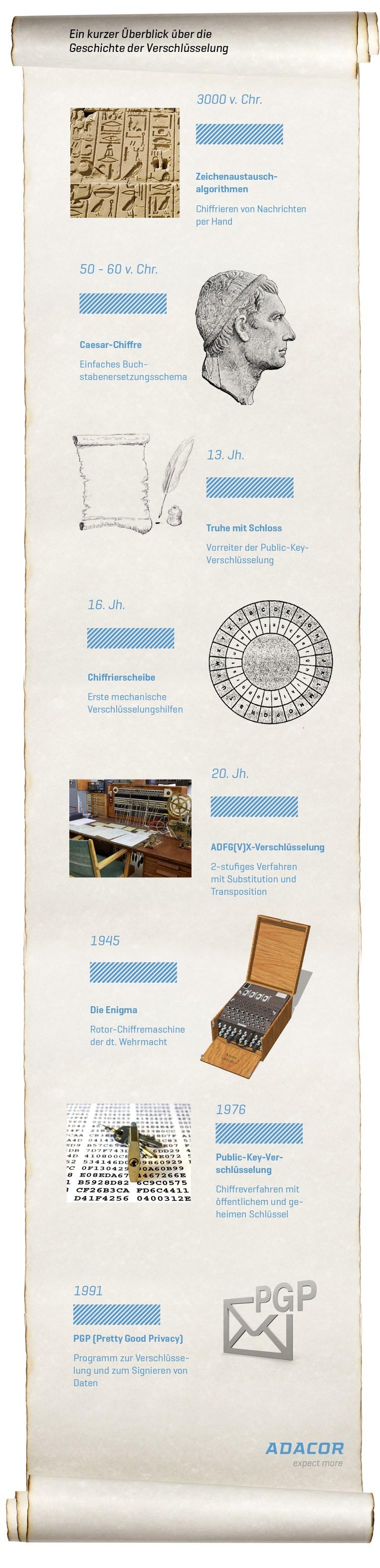Infografik Geschichte der Verschlüsselung