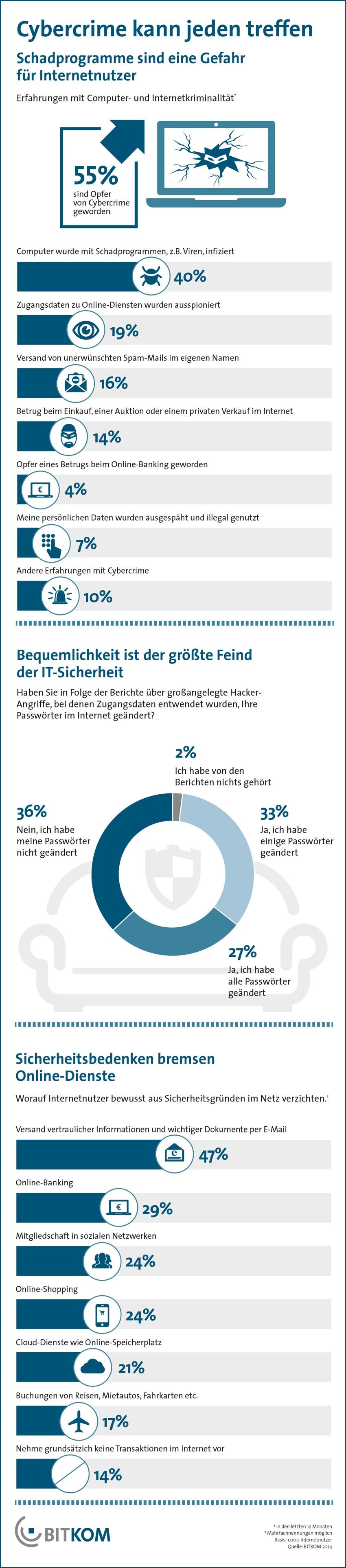 Cybercrime Statistik