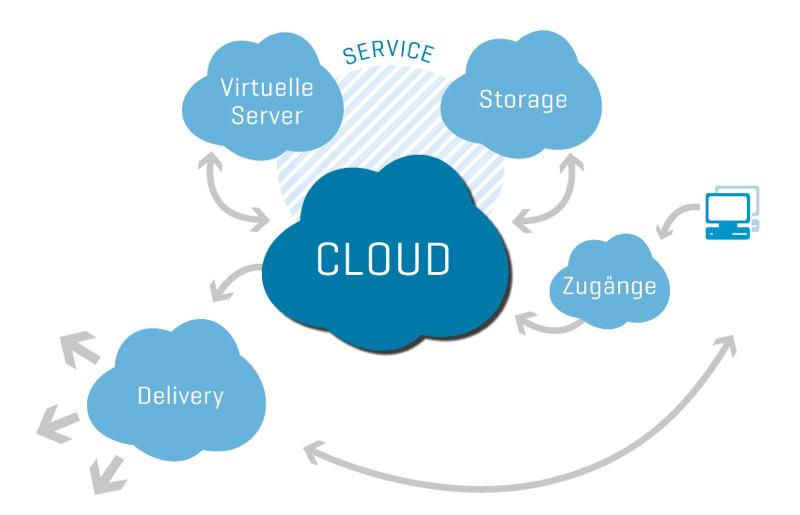 Wie funktioniert ein Content Delivery Network?