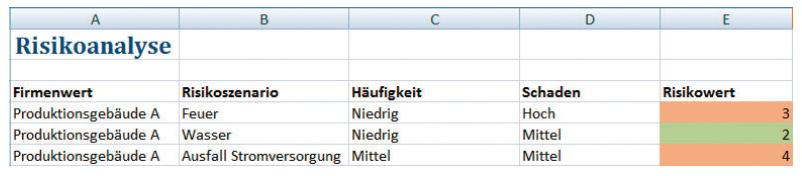 Beispiel für Tabelle Risikoanalyse in Excel