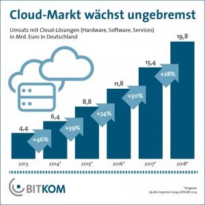 Cloud Computing Umsatz bis 2018