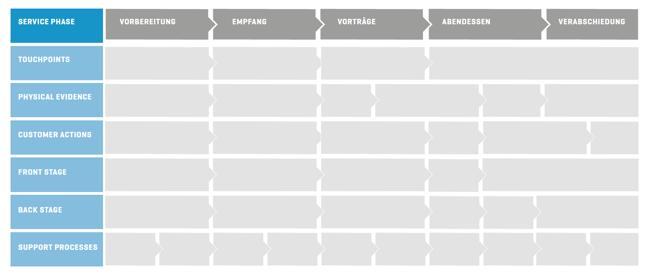 Service-Blueprint-Firmenveranstaltung