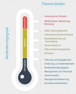 Veränderungsgrad der Themenfelder ISO 27001 2013