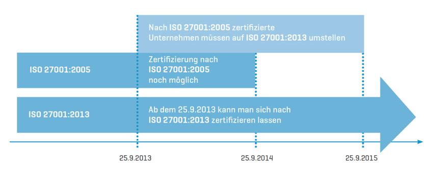 Zeitleiste für Umstellung auf neue Norm ISO-27001