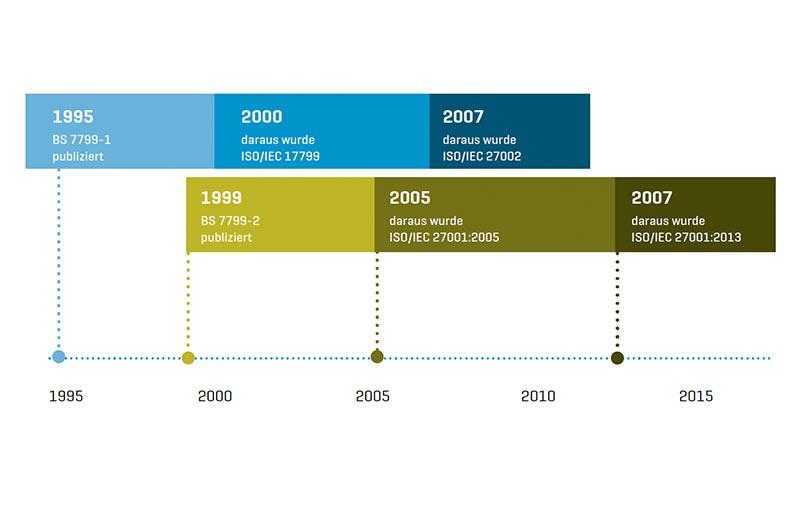 Geschichte der ISO 27001