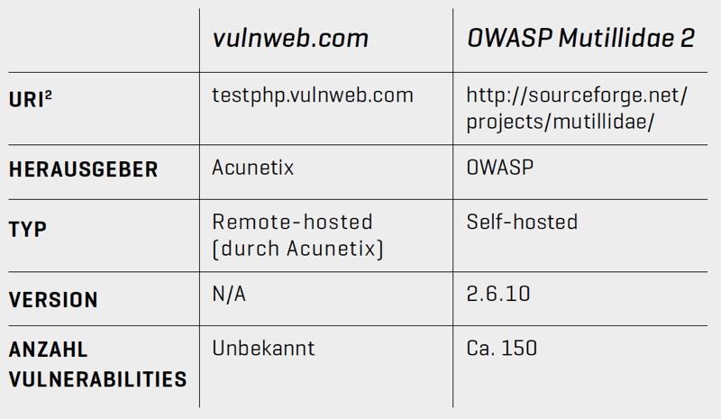 Infos zur Testumgebung Netsparker vs. Acunetix