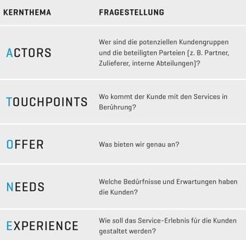 Definition At-One Schema bei Service Design