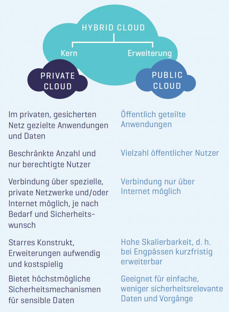 Schaubild Funktionsweise hybride Cloud