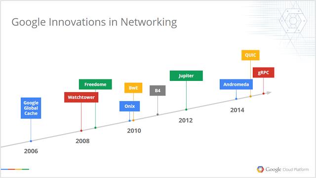 Netzwerk Innovationen Google (c) Google