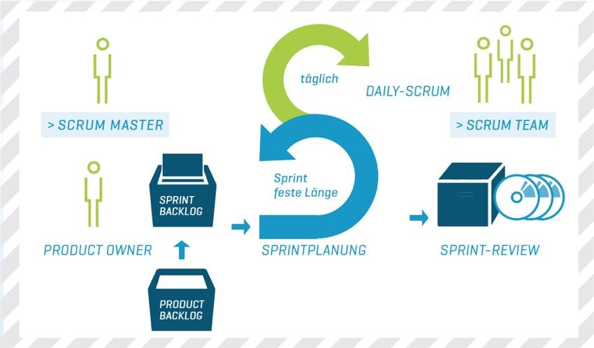 Infografik Sprintplanung bei Scrum