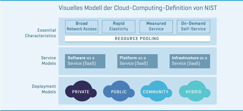 Visuelles Modell der Cloud-Computing-Definition von NIST