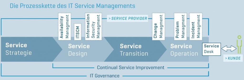 Infografik über die Prozesskette des IT Service Managements