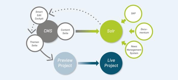 Infografik CMS mit Apache Solr