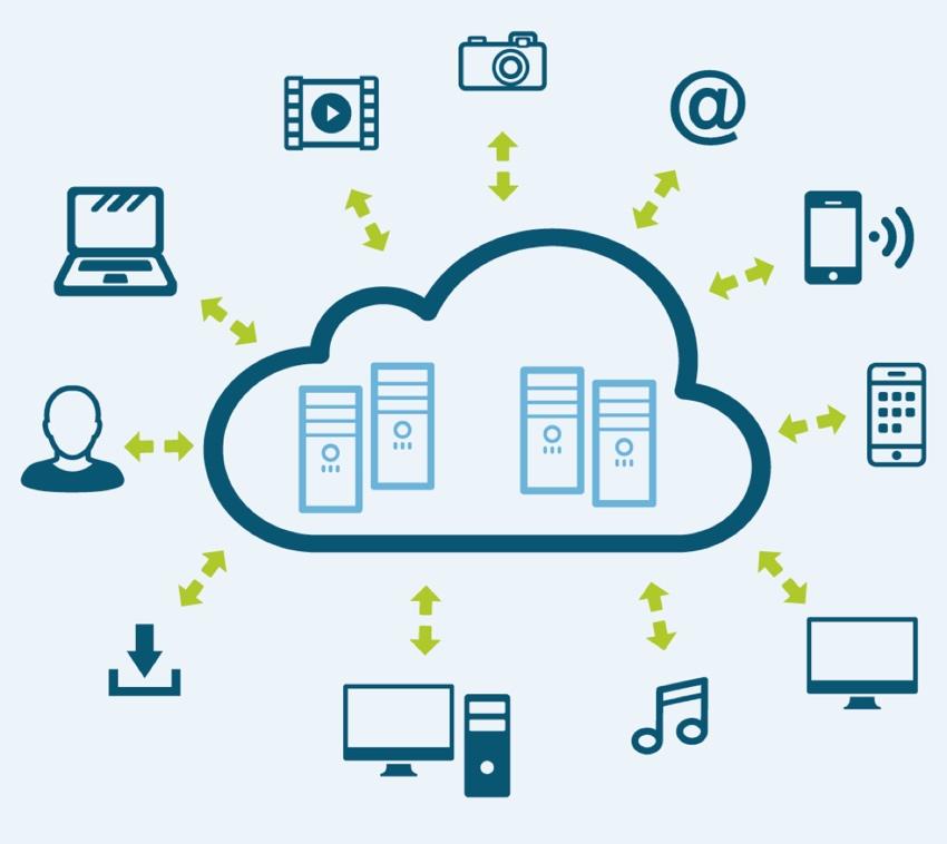 Infografik Möglichkeiten des Consumer Cloud Computing