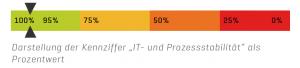 """91% Darstellung der Kennziffer """"IT- und Prozessstabilität"""" als Prozentwert"""