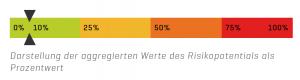 Darstellung der aggregierten Werte des Risikopotentials als Prozentwert