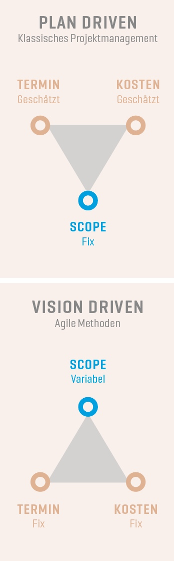 Plan Driven vs. Vision Driven Projektmanagement