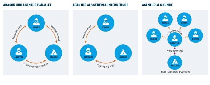 Es gibt 3 Modelle der Zusammenarbeit von Agenturen mit Webhostern