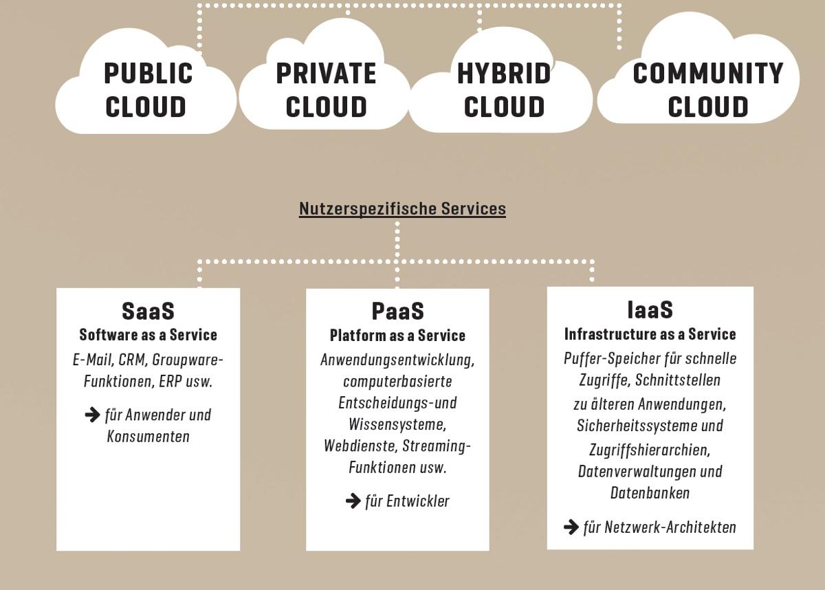 Cloudvarianten im Überblick