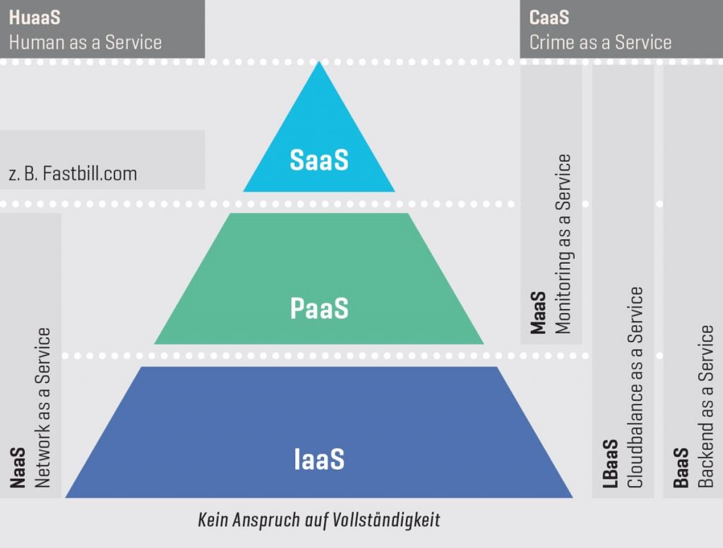 Schichtenmodell was XaaS bedeutet – Everything as a Service