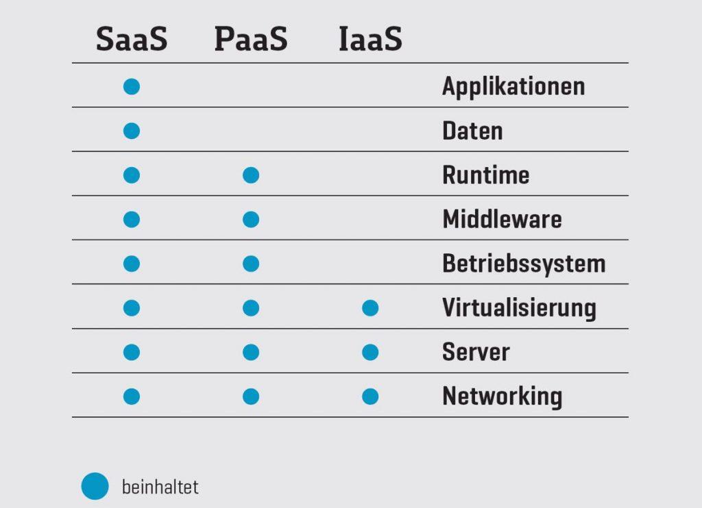 Wesentliche Bestandteile von SaaS, PaaS und IaaS im Überblick