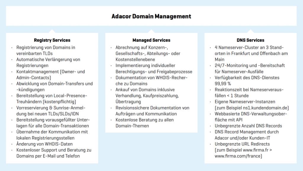 Prozesse Domain Management auf einen Blick