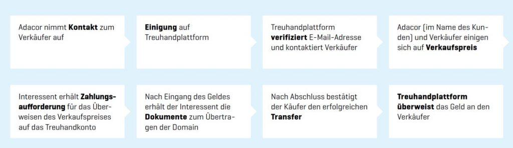 Domainmanagement Schaubild Ankauf einer existierenden Domain