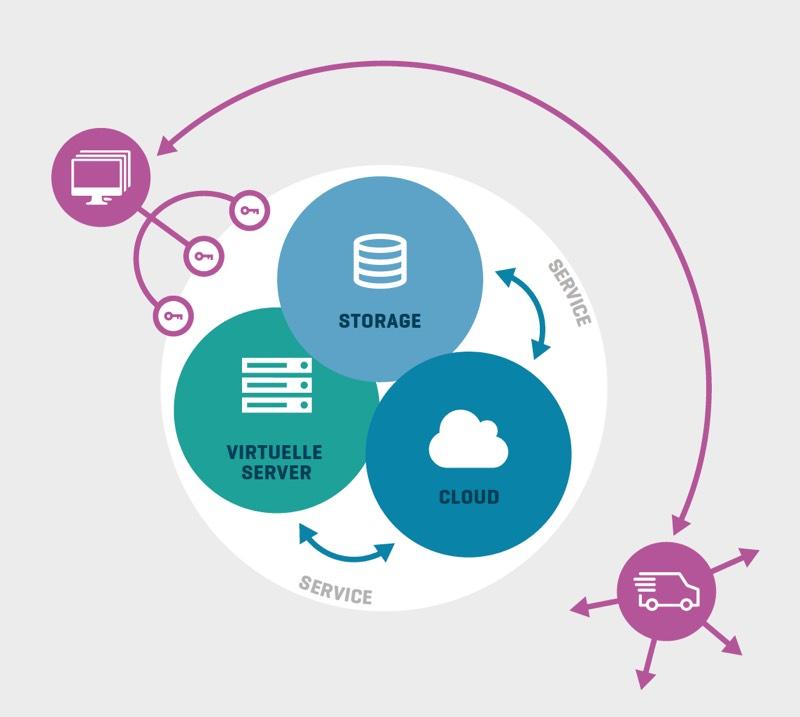 Exemplarischer Aufbau Public Cloud