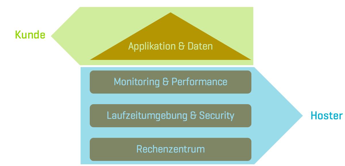 Responsibility Modell Enterprise Hosting Dienstleister