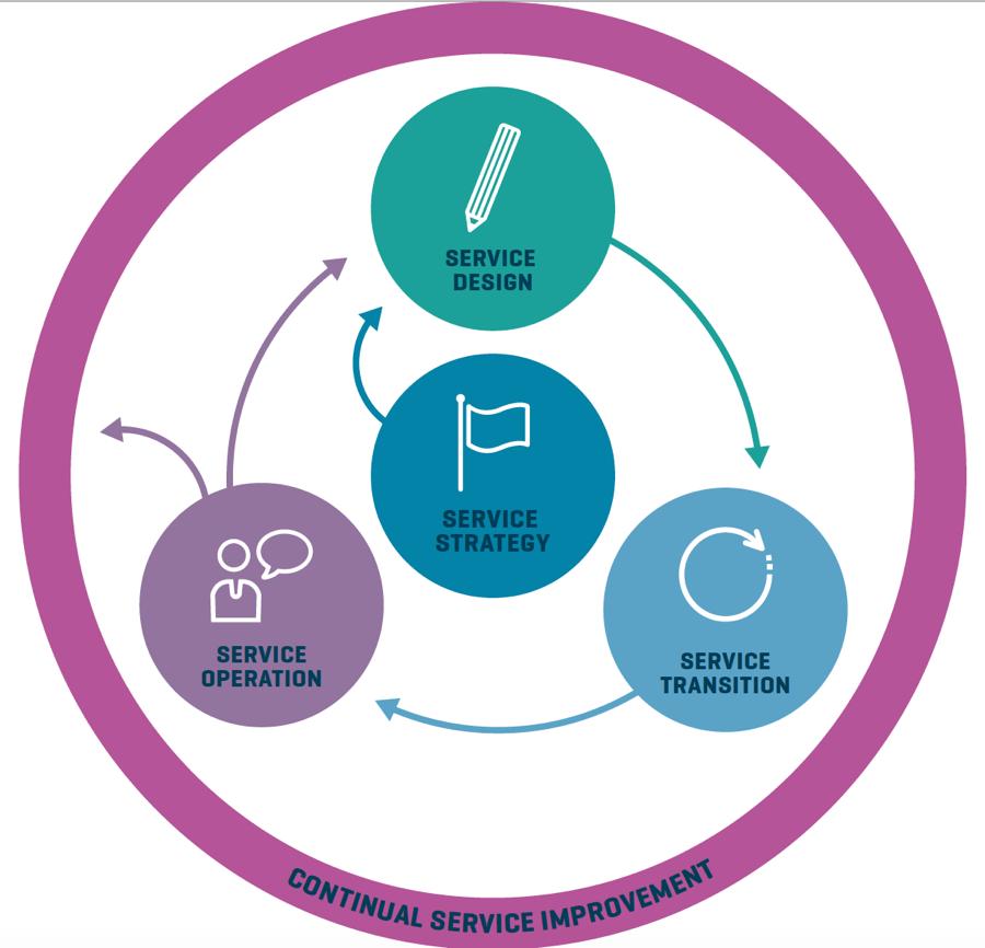 Itil 5 Schritte Zum Erfolgreichen Service Management