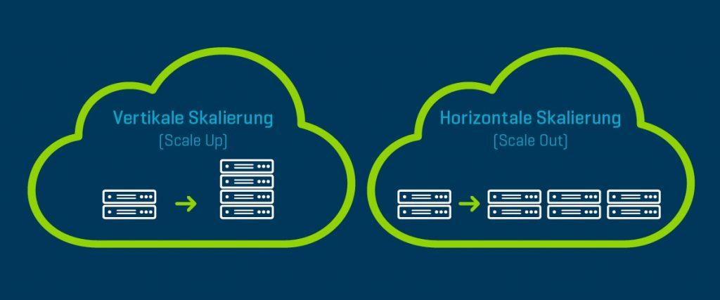 private cloud adacor schaubild skalierung