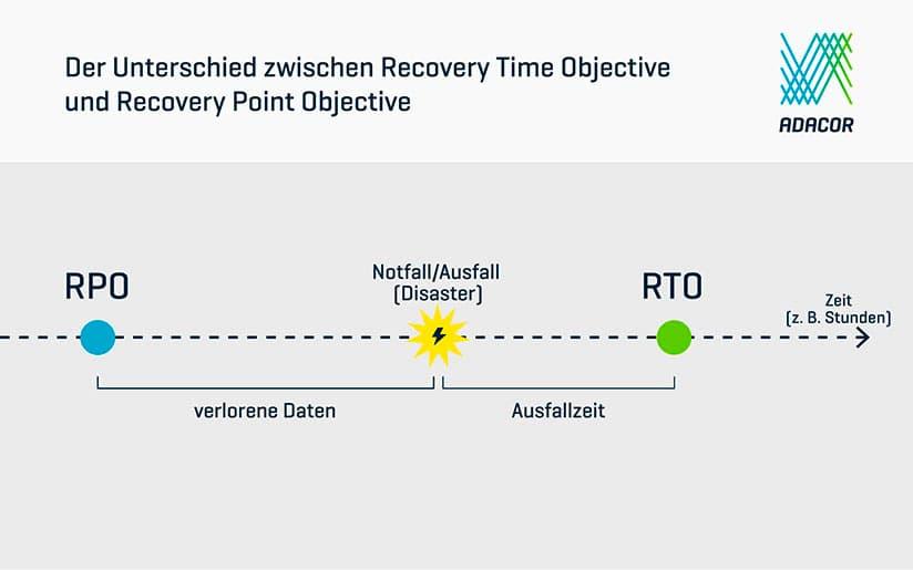 Der Unterscheid zwischen Recovery Time Objective und Recovery Point Objective einfach erklärt