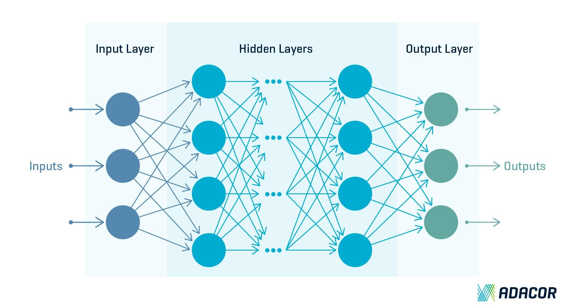Deep Learning und Neuronale Netze